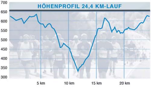 Höhenprofil Nürburgring Lauf