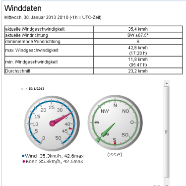 Winddaten 30.01.13