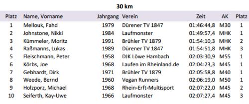 Ergebnisse Wesseling 2013